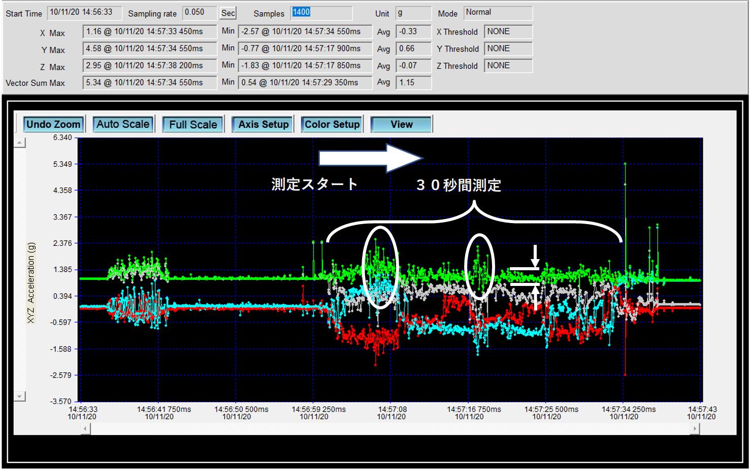 ベビーカーピジョンのアスファルトでの振動、衝撃を測定したデータ