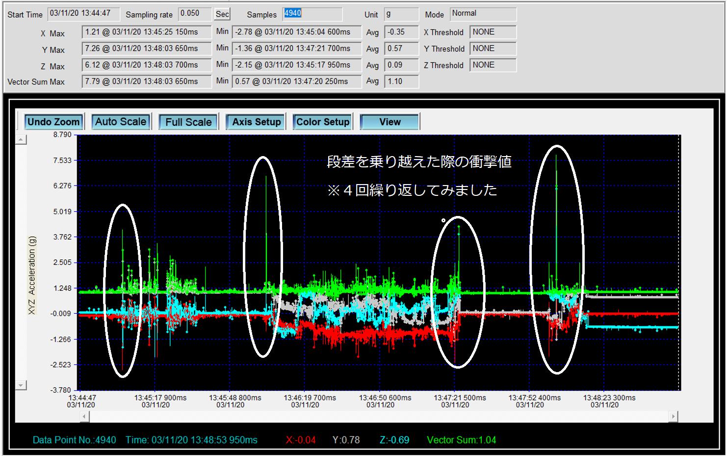 4輪シングルタイヤのピジョンランフィの段差乗り越え時の振動と衝撃値
