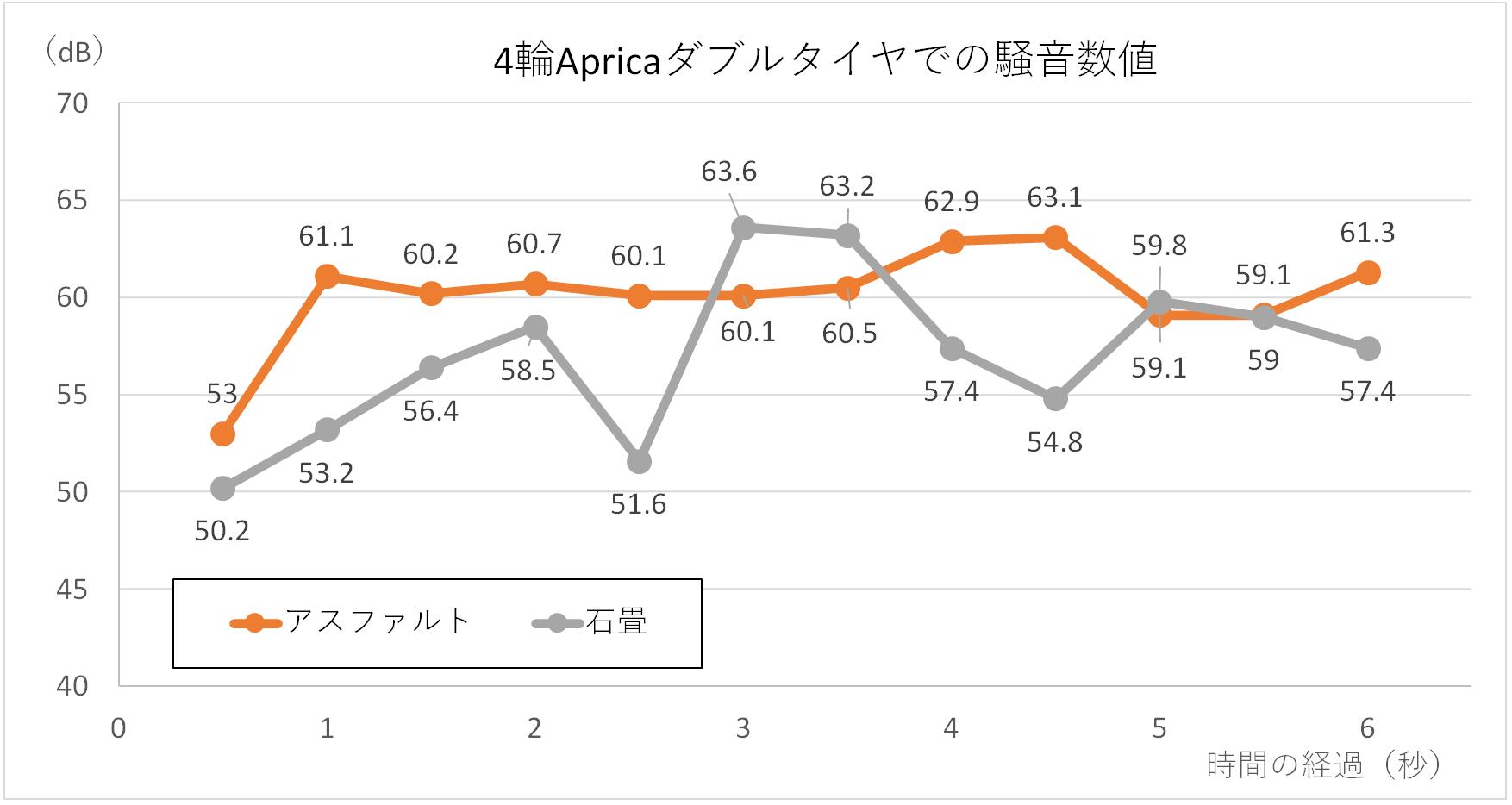 4輪ダブルタイヤのアップリカで、アスファルトを走行した時の音の大きさを測定した結果。