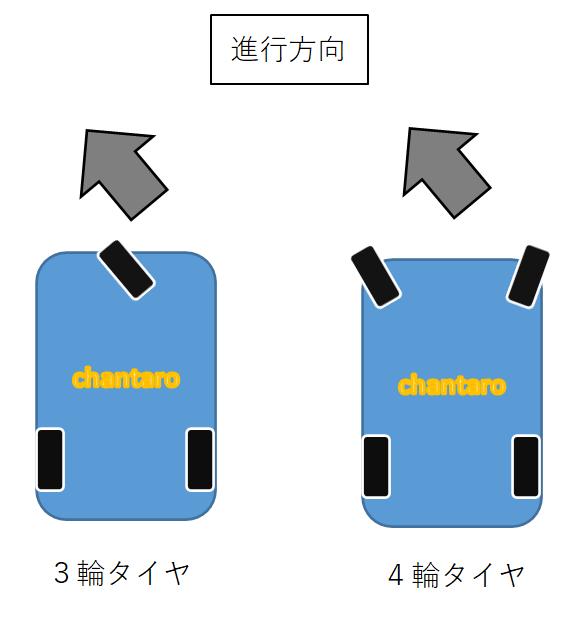 3輪と4輪のベビーカーの操作性は、どちらの方が優れているかを説明している
