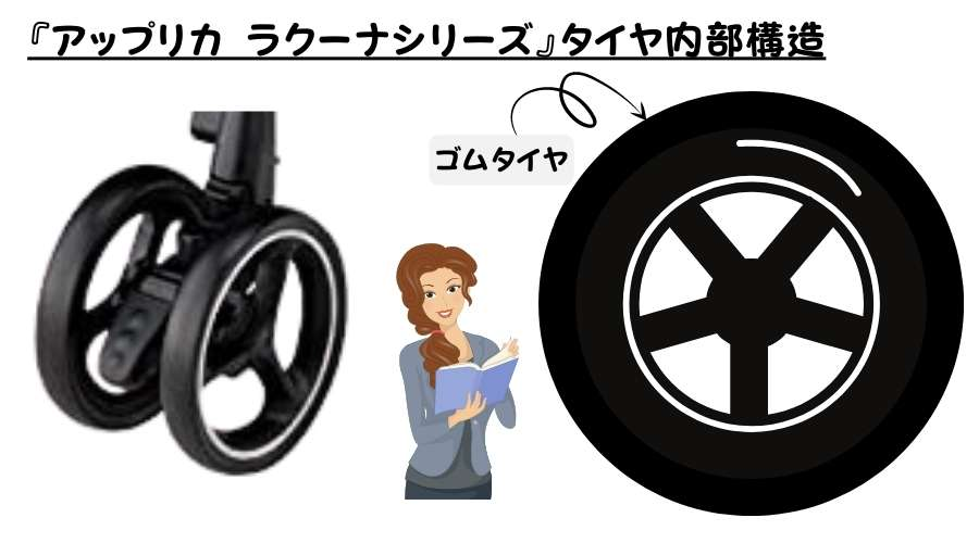 アップリカ ラクーナシリーズのタイヤの構造