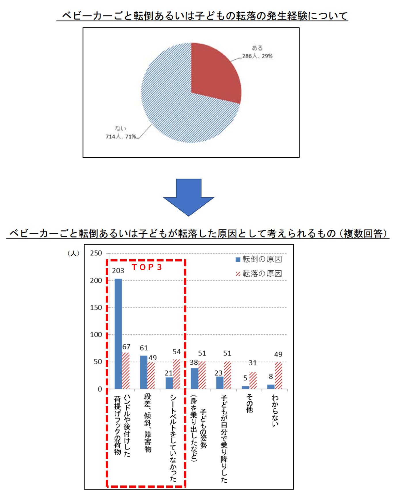 ベビーカーがどういった原因で転倒するのかを調査したグラフが記載されている。