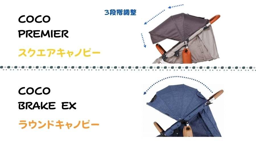 COCO PREMIERとCOCO BRAKE EXのフードの違いを説明している。