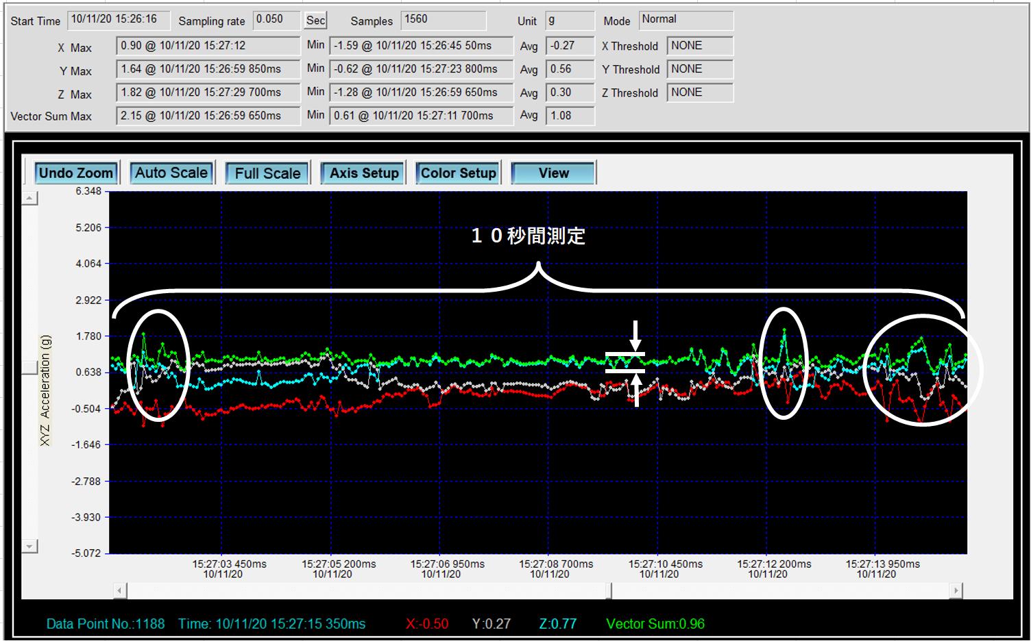 エアバギー(エアタイヤ)のアスファルトでの走行時の衝撃、振動数値データ