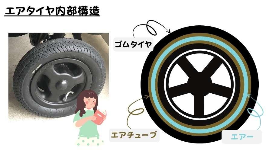 ベビーカーのエアタイヤの構造が記載されている