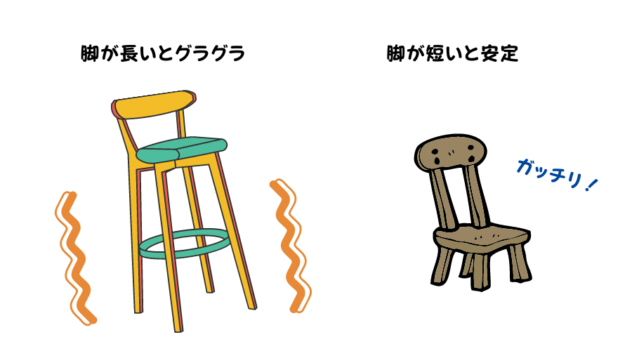 脚が長い椅子と短い椅子はどちらが安定しているか説明されている。