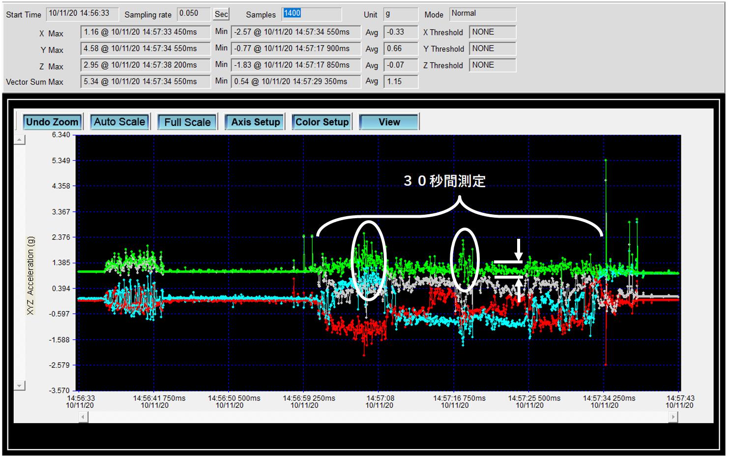 ピジョンの中空式タイヤでのアスファルトでの衝撃、振動の数値データ