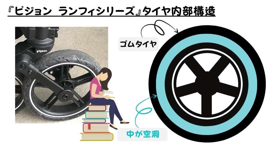 ピジョンのランフィーシリーズのタイヤの内部構造