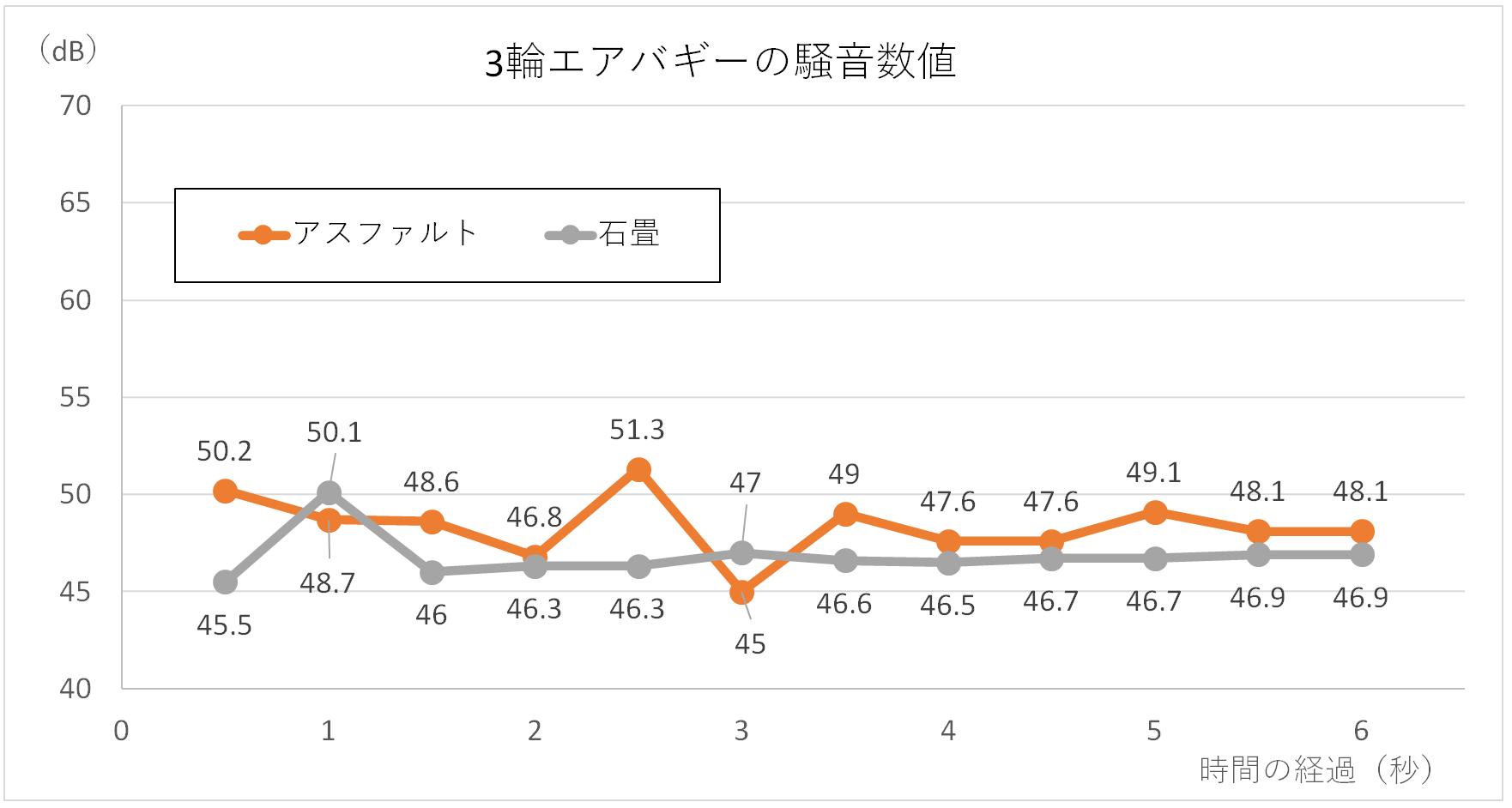 エアバギー走行時の騒音グラフ