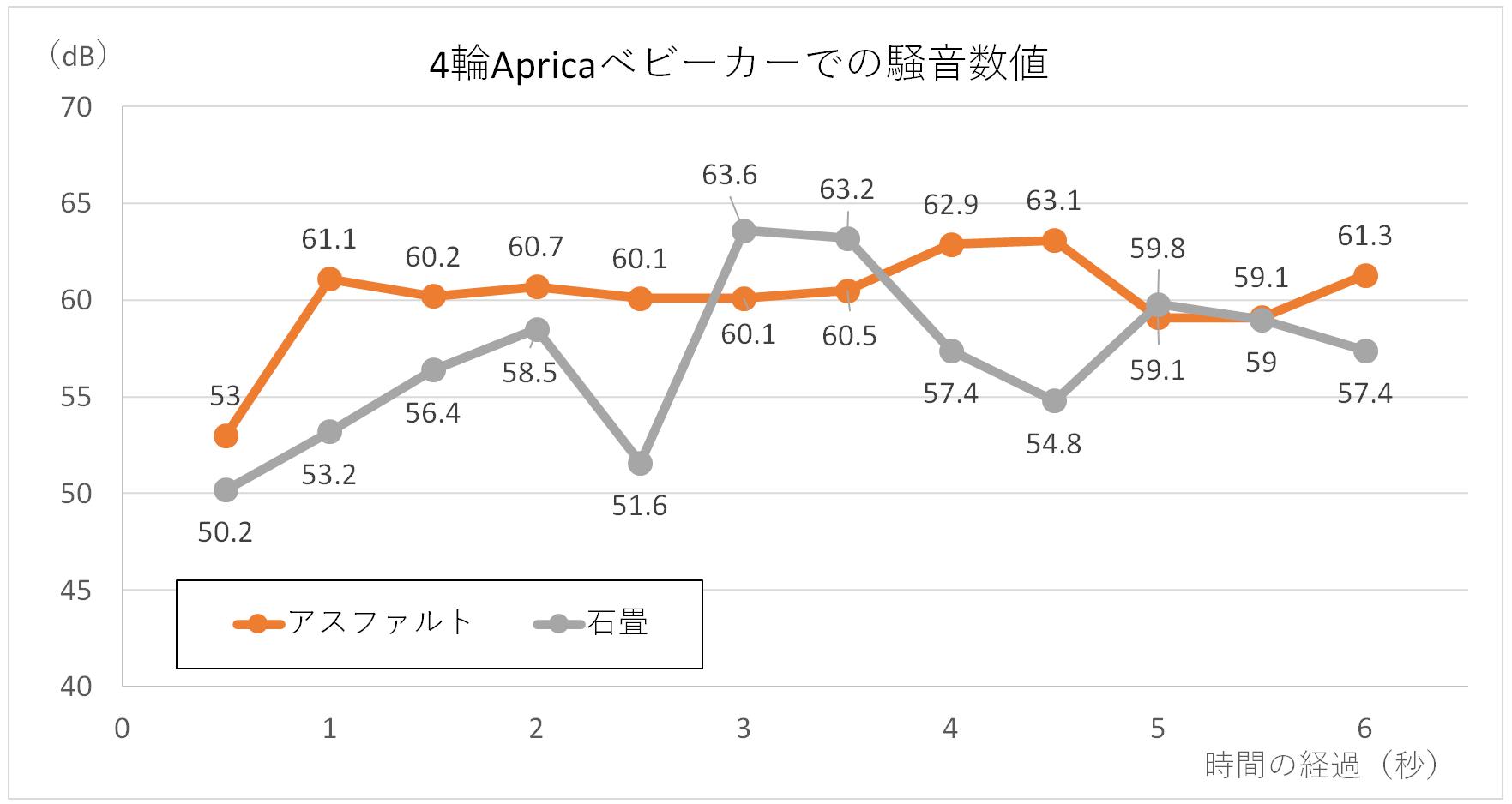 4輪アップリカベビーカーの騒音グラフ