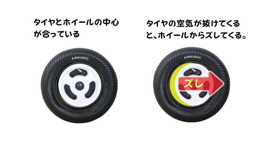 エアバギーのタイヤの空気が抜け、タイヤの中心とホイールの中心がズレてくる現象の説明をしている