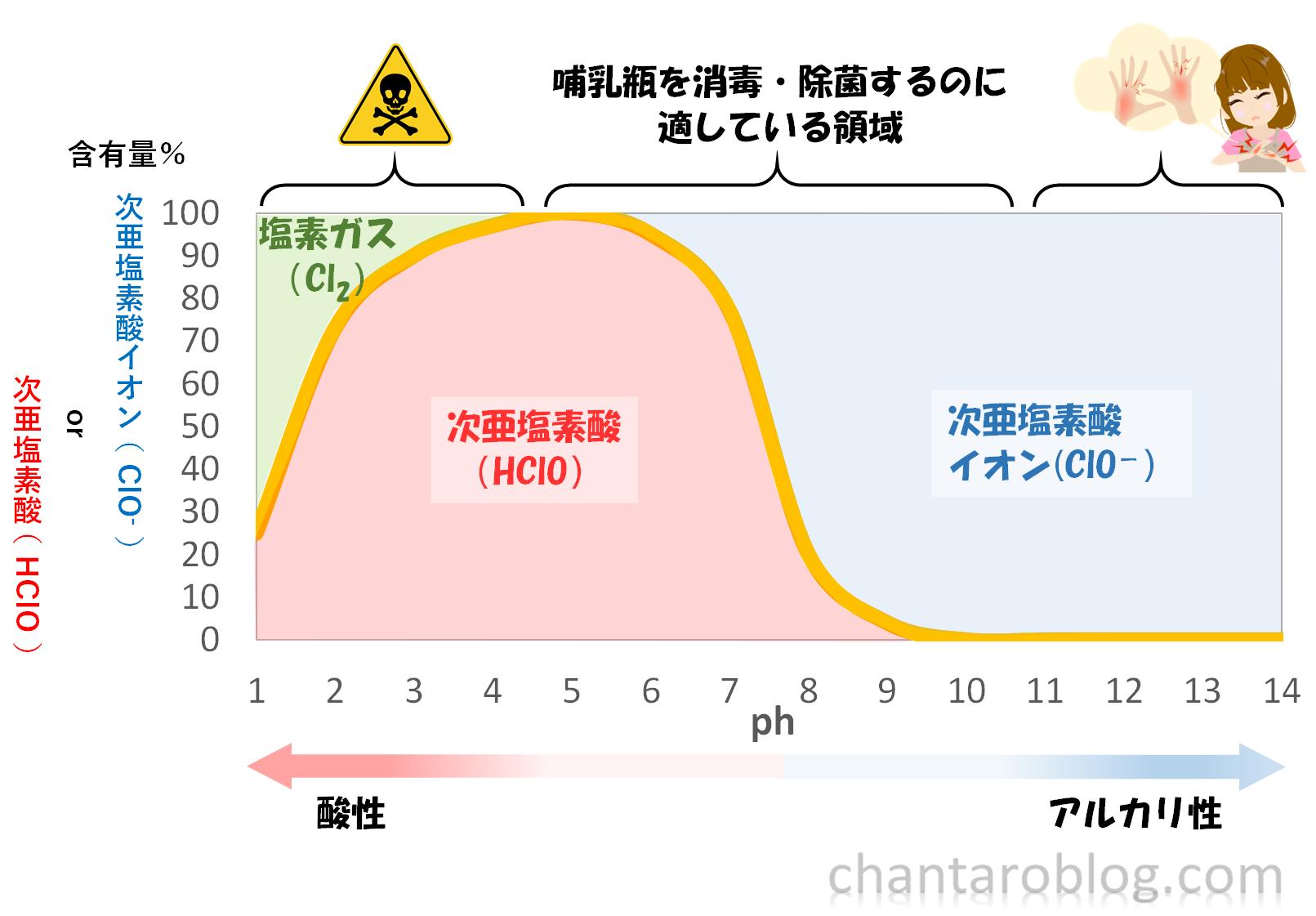 次亜塩素酸と次亜塩素酸イオンのグラフで、人体に危険となってくる領域が示されている。