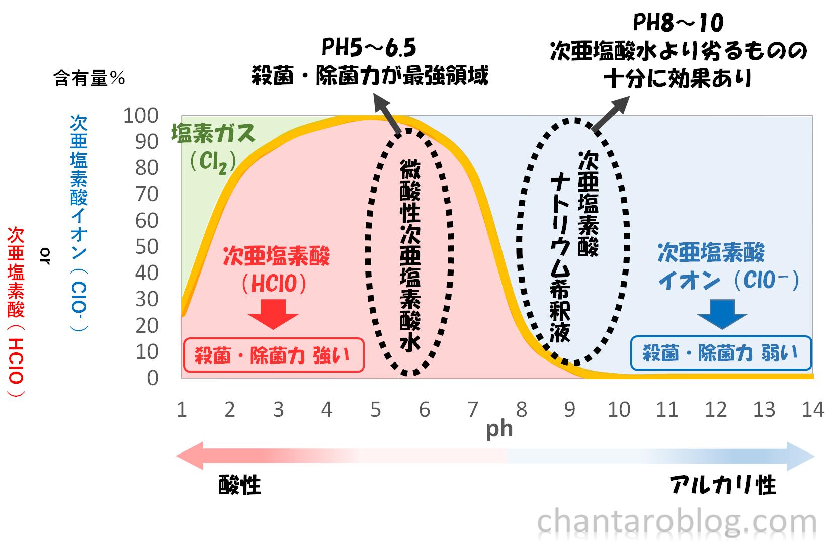次亜塩素酸と次亜塩素酸イオンの比率がグラフ化されている。そのグラフにより殺菌・除菌力の強さが変化してくることを説明している。