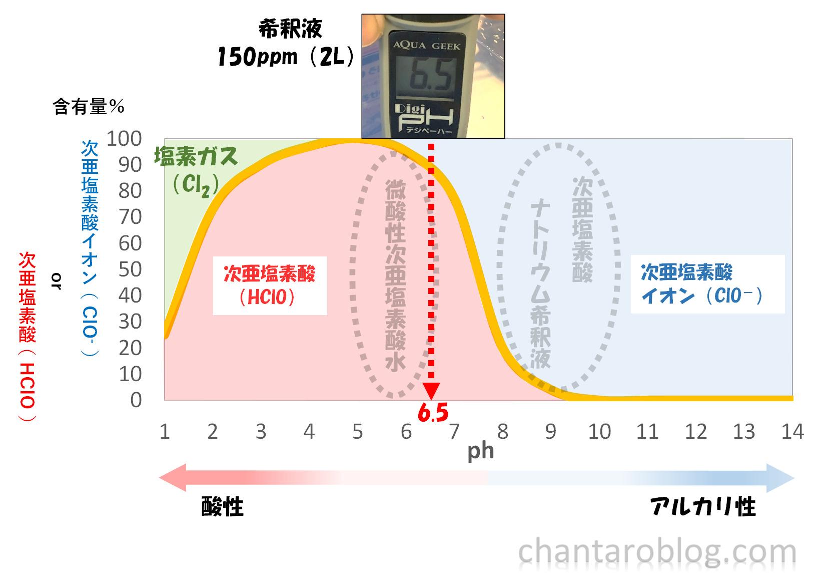 つけるだけのタブレットで作った溶液の、ph測定結果。