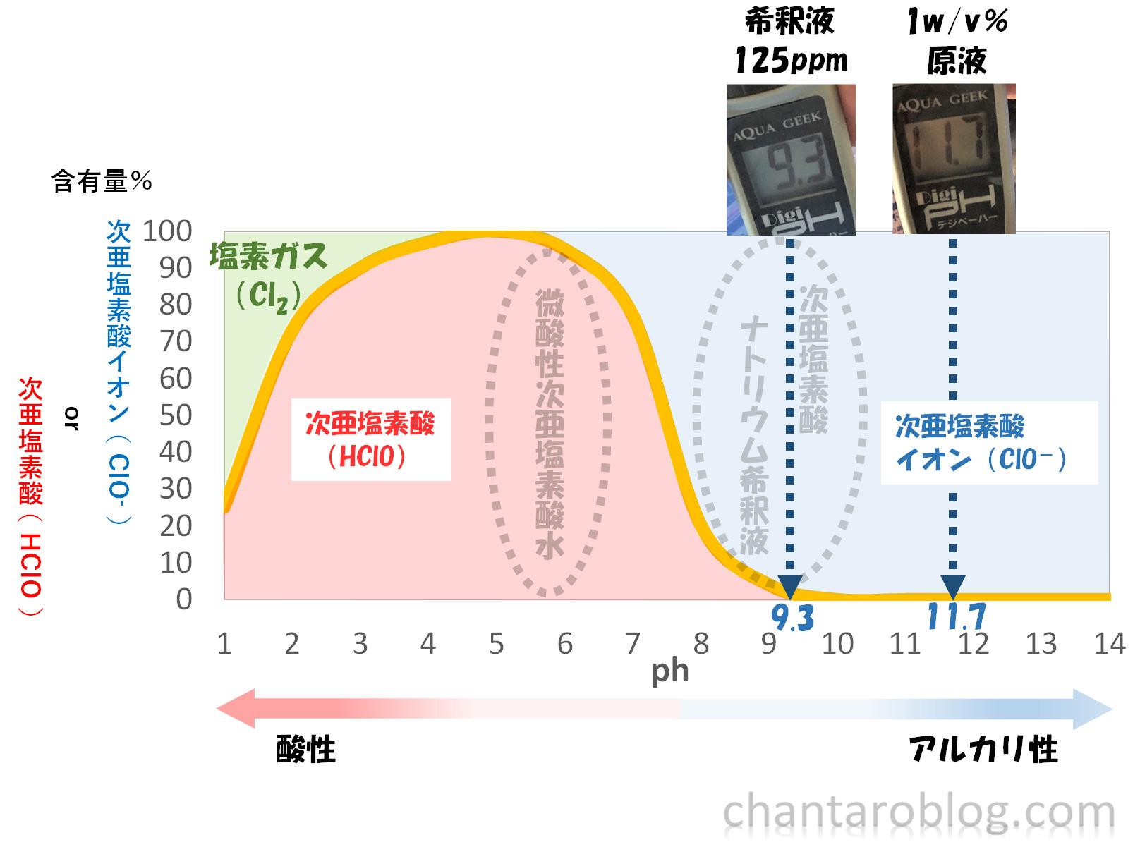 ミルトン液体の原液と、作った希釈液のph値を測定した結果。