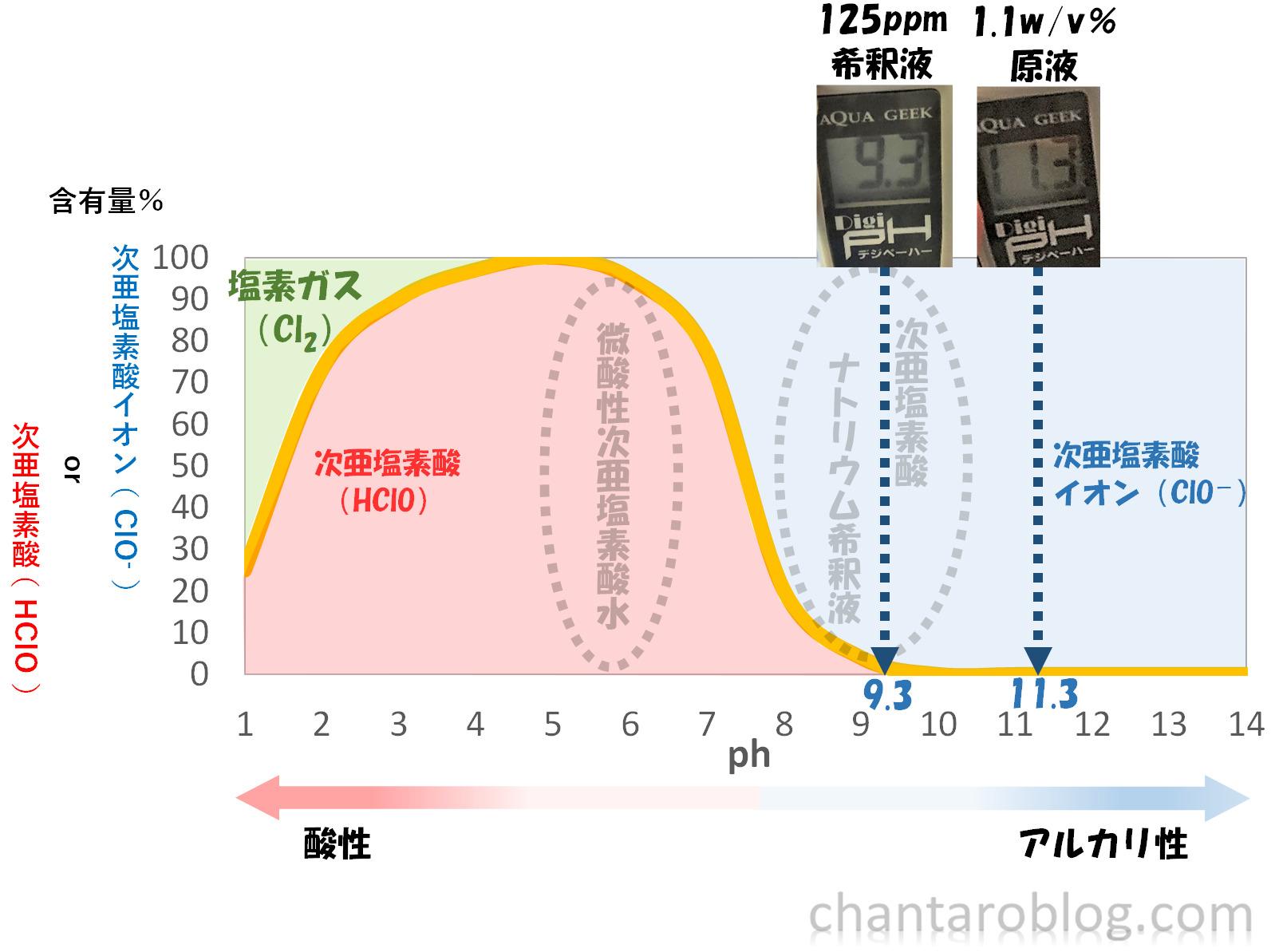 ミルトンの原液と希釈液のphを測定した結果がグラフに書き込まれている。