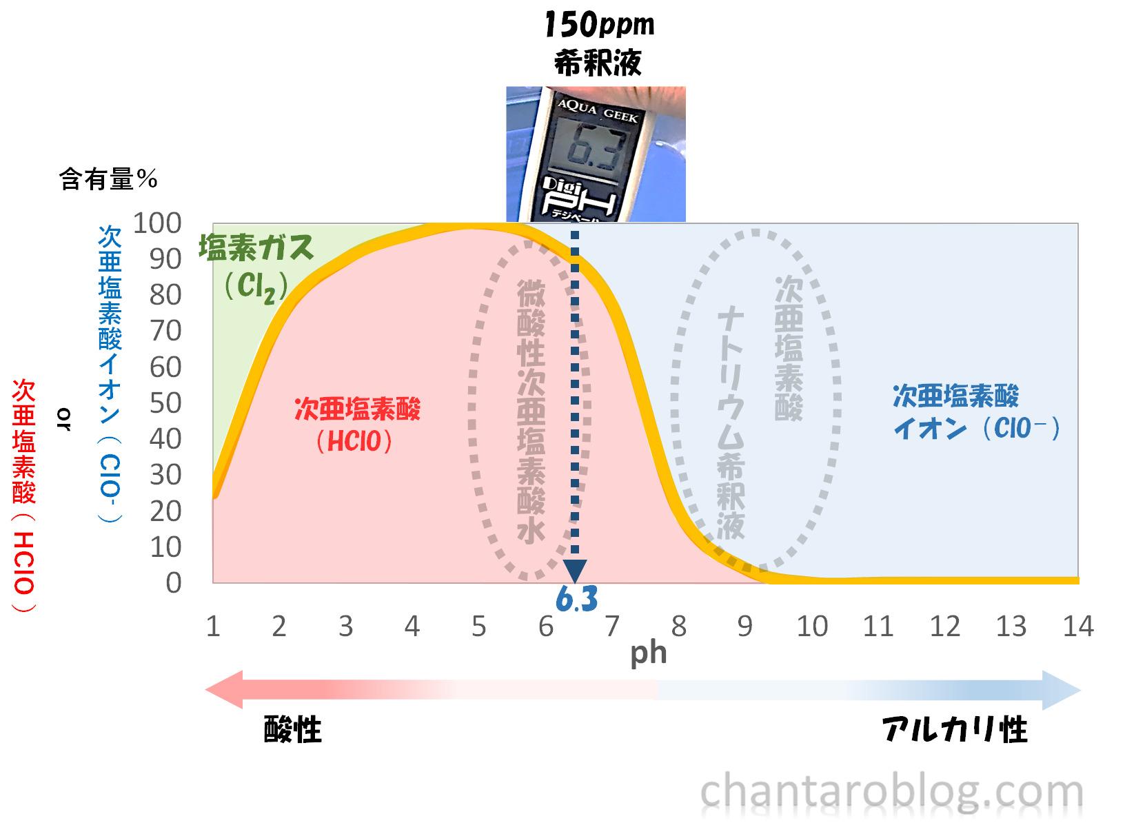 ミルトン錠剤を水に溶かして、phを測定した結果がグラフに書き込まれている。
