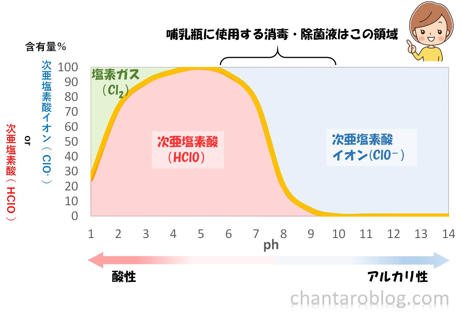 塩素の有効成分を表すグラフ