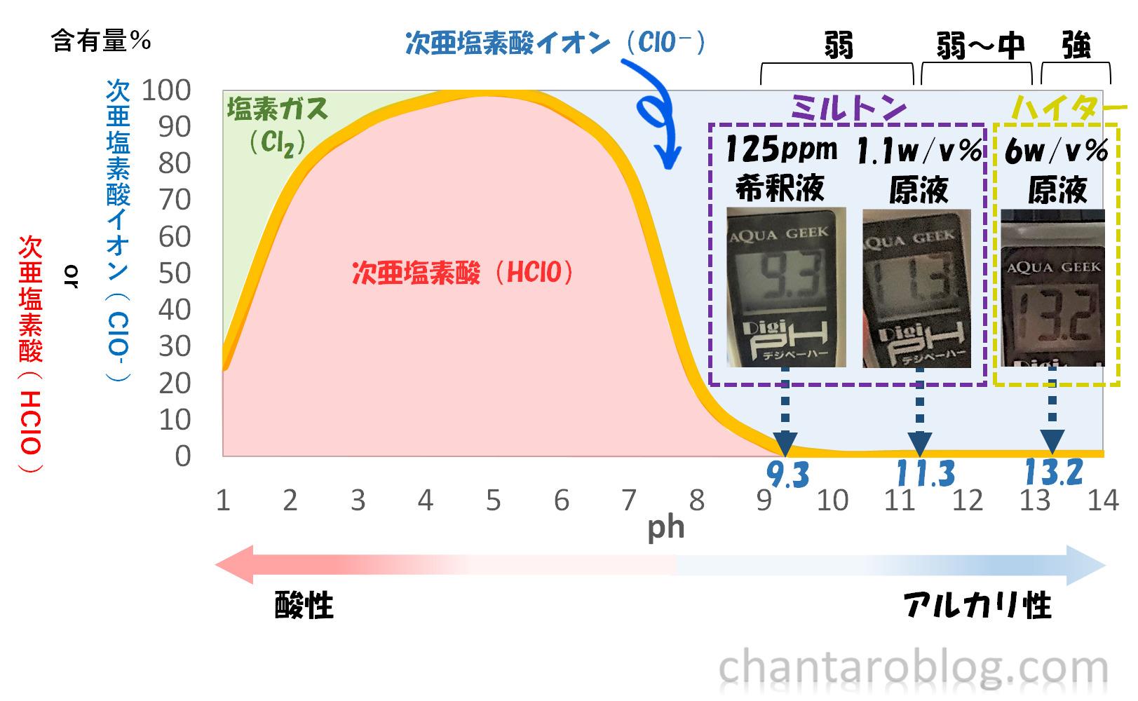 ハイターとミルトンのph数値グラフ