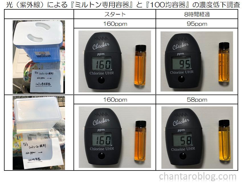 紫外線によるミルトン専用容器と100均容器の濃度低下比較